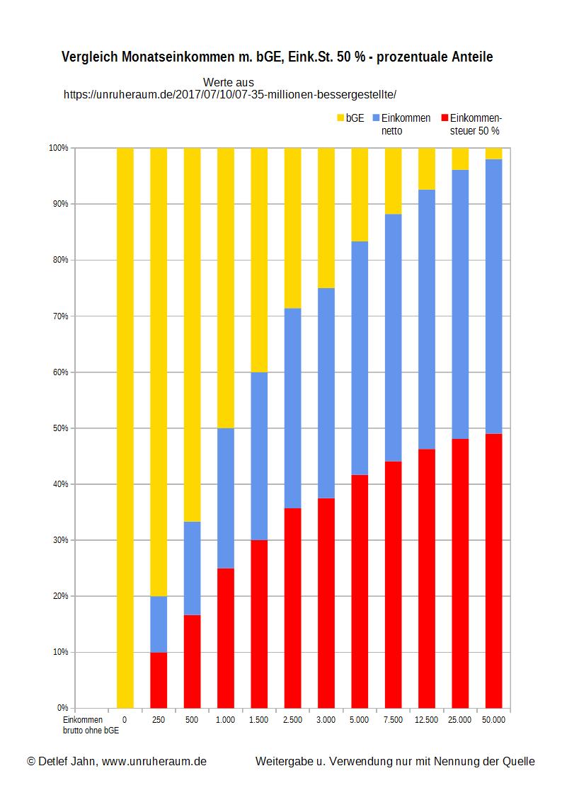 Grafik 1 - Vergleich Monatseinkommen m. bGE, Eink.St. 50 % - prozentuale Anteile