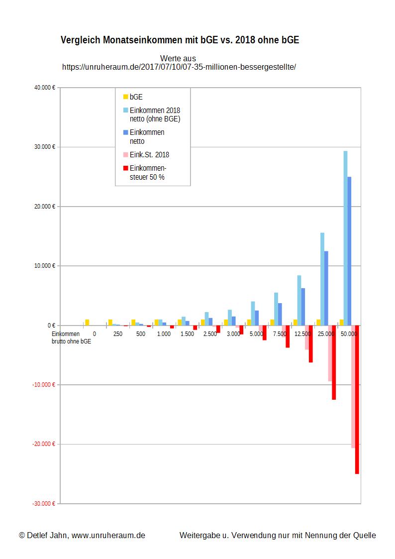 Grafik 3 - Vergleich Monatseinkommen mit bGE vs. 2018 ohne bGE