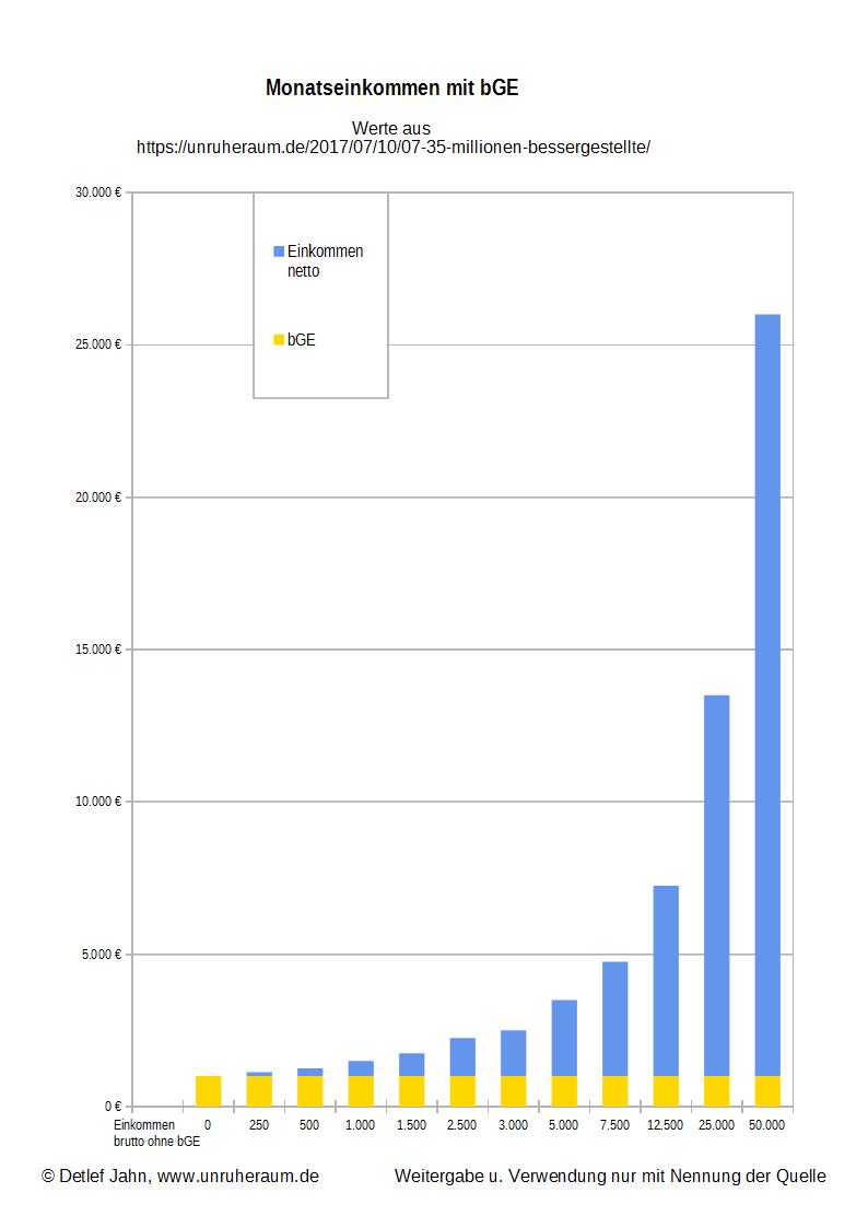Grafik 2 - Monatseinkommen mit bGE