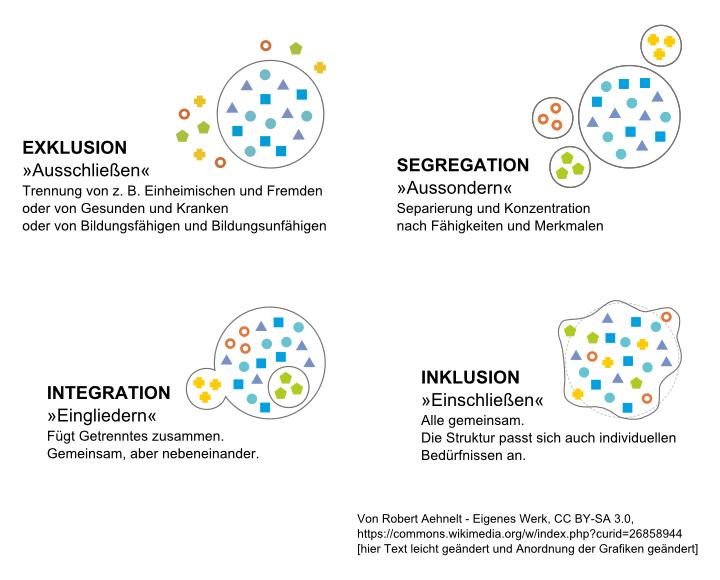 Grafik: Exklusion - Segregation - Integration - Inklusion
